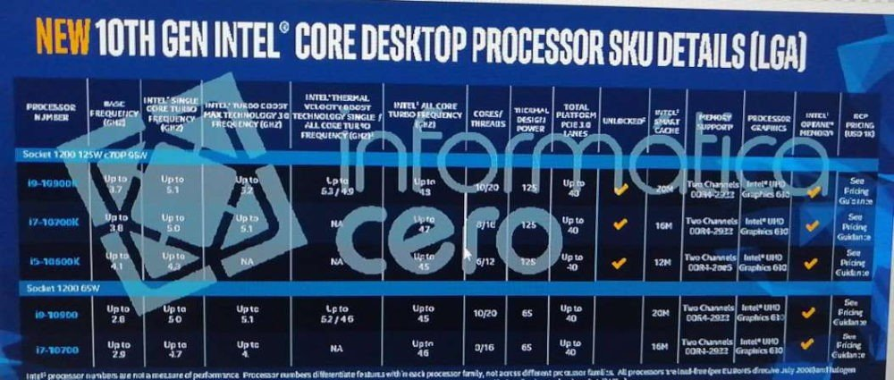 Intel Comet Lake i9-10900K details leaked